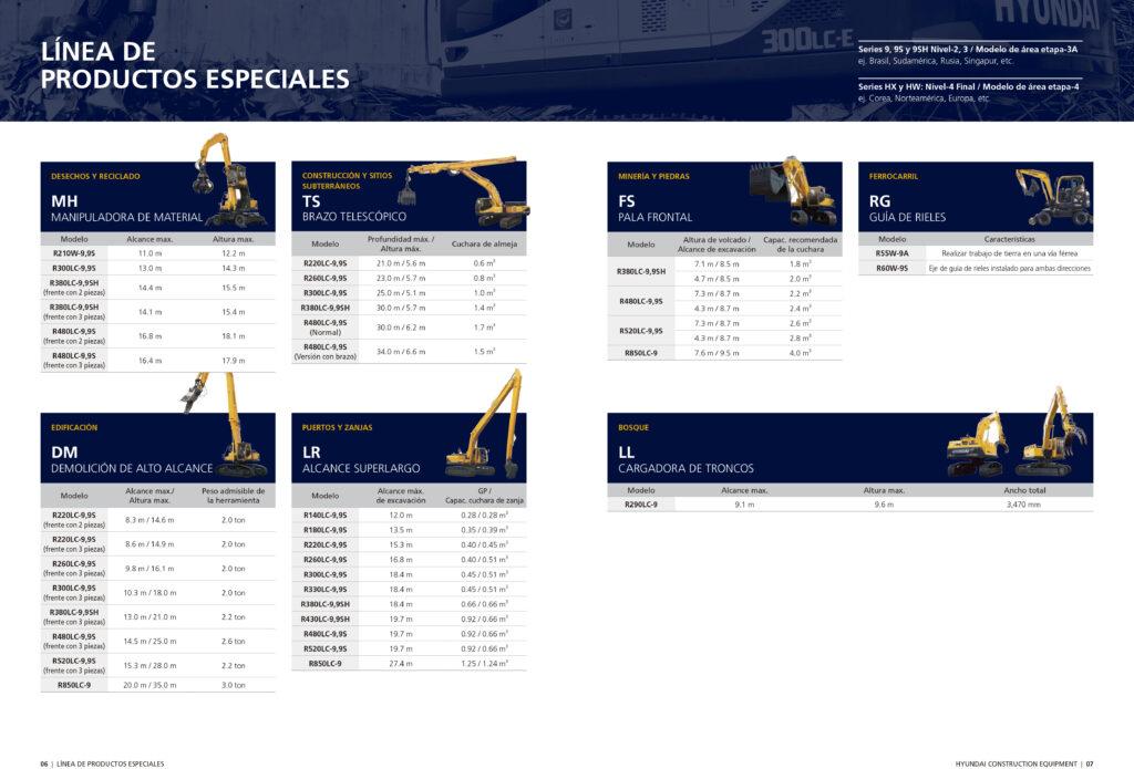 R170 HYUNDAI equipos de construccion Republica Dominicana